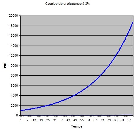 Courbe de croissance à 3%
