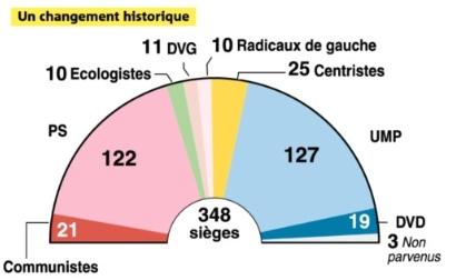 Résultat sénatoriale 2011