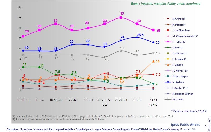 Etude Ipsos sondage présidentielle 2012
