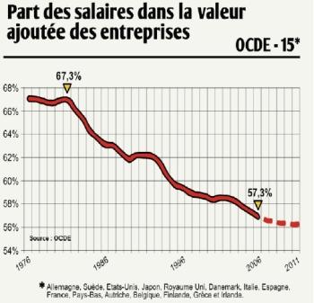 Chute de la part des salaires dans les bénéfices des entreprises