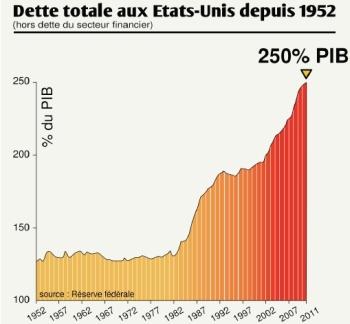 La dette totale des Etats Unis depuis 1952 en pourcentage du PIB