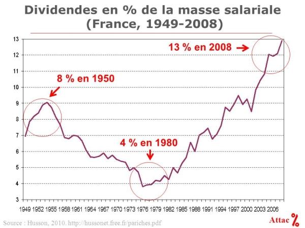 Part des dividendes dans la valeur ajoutée