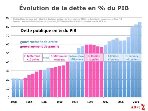 Evolution de la dette publique Française par type de gouvernement
