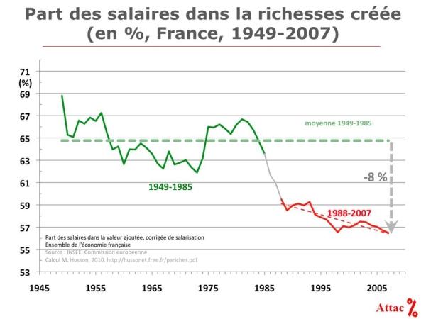 La part des salaires dans la valeur ajoutée