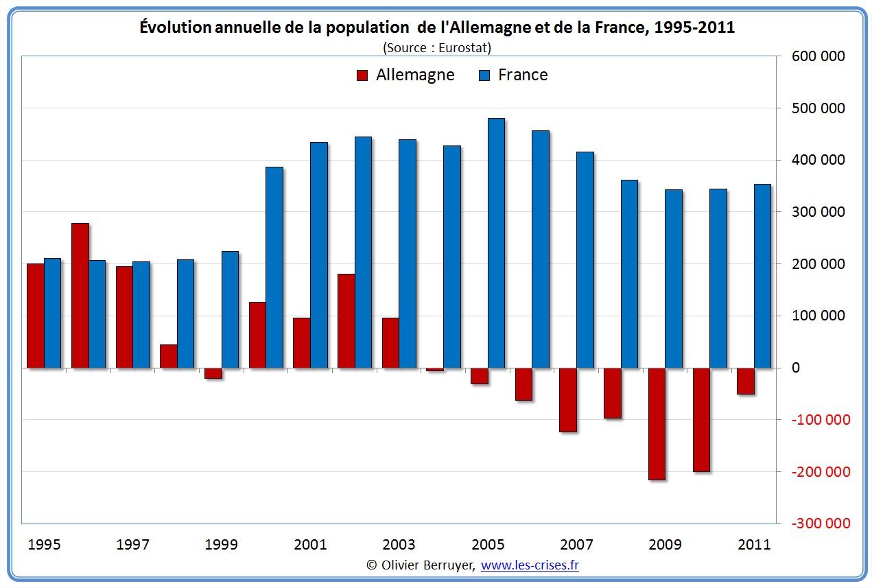 La démographie en France et en Allemagne (Olivier Berruryer/LesCrises.fr)