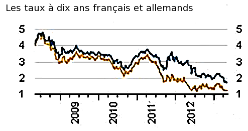 Spread entre la France et l'Allemagne