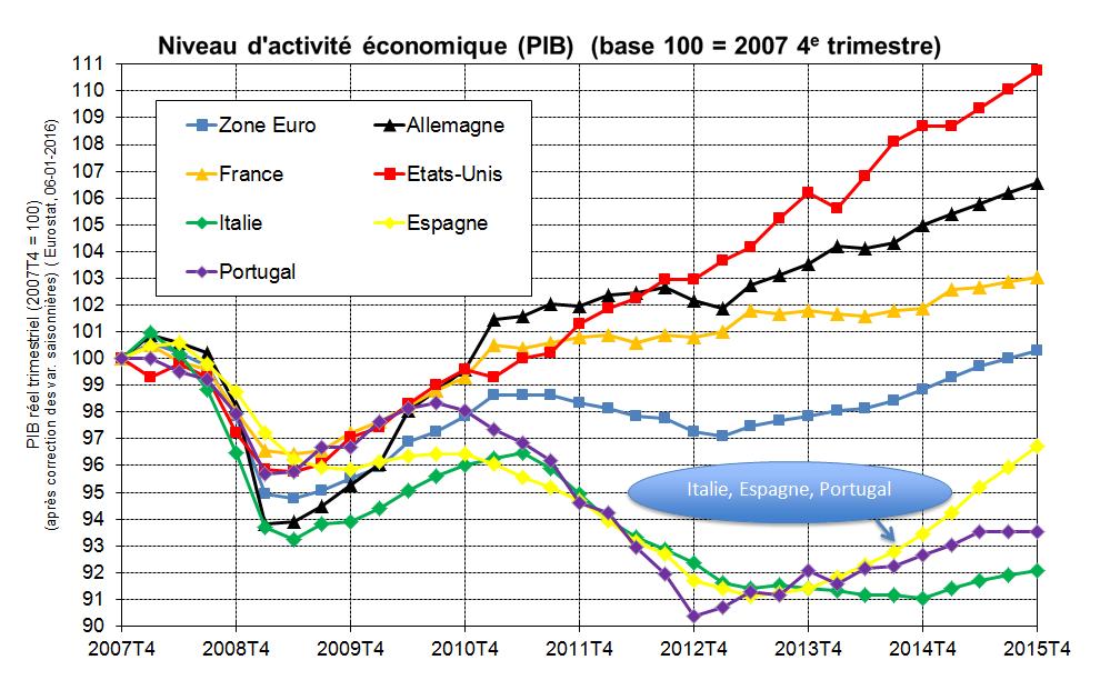 Niveau d'activité économique comparé (PIB) (base 100 en 2007)