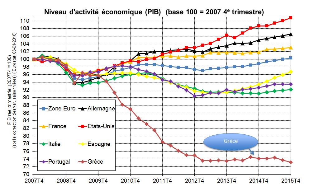 Niveau d'activité économique comparé (PIB), avec Grèce (base 100 en 2007)