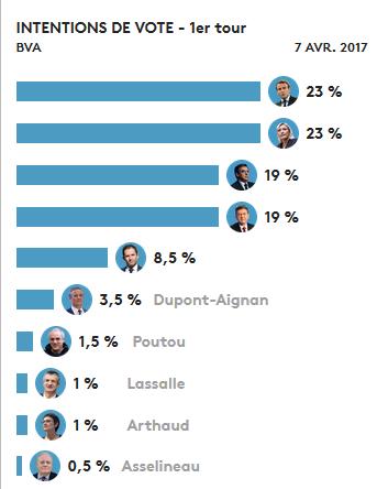 Pour qui voter aux présidentielles 2017 ?