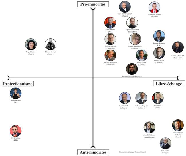 La « carte » de Thomas Guénolé pour représenter les opinions des éditorialistes politiques
