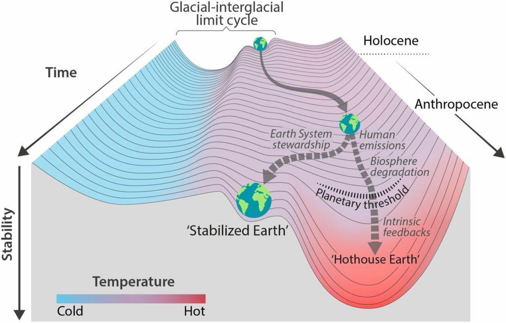 """""""Trajectoires du systeme Terre dans l'anthropocène"""" (Steffen et Al)"""