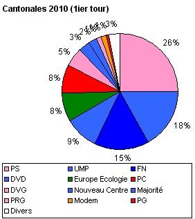 Élections cantonales de 2011 en France