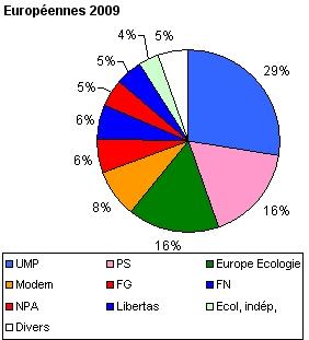 Élections européennes de 2009 en France