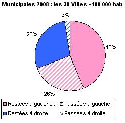 Municipales de 2008 en France