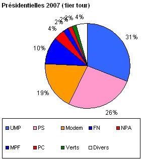 Élections présidentielles en France en 2007