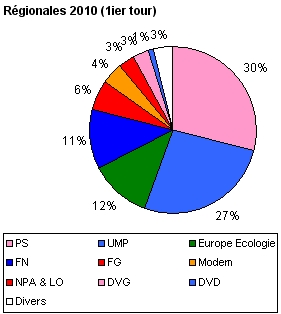 Élections régionales de 2010 en France