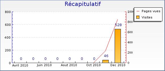 Visites sur Pandora Vox en 2010 (Stats PHPmyVisites)