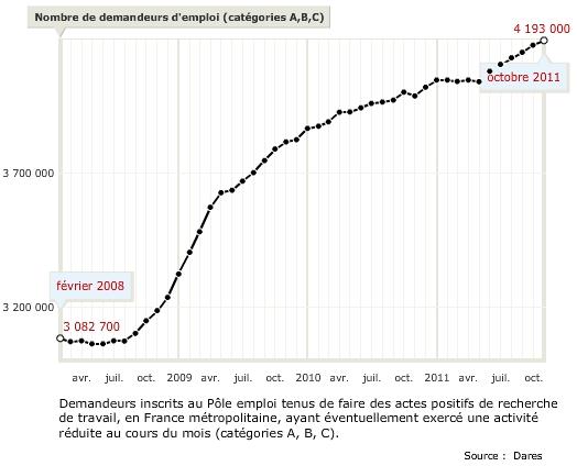 Taux de chomage en France depuis 2008 (source Dares)