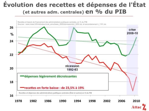Evolution des dépenses et recettes de l'Etat